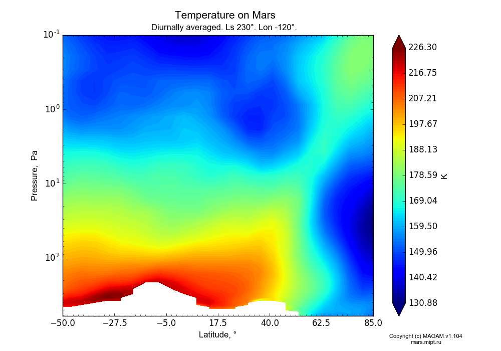 Temperature on Mars dependence from Latitude -50-85° and Pressure 0.1-607 Pa in Equirectangular (default) projection with Diurnally averaged, Ls 230°, Lon -120°. In version 1.104: Water cycle for annual dust, CO2 cycle, dust bimodal distribution and GW.