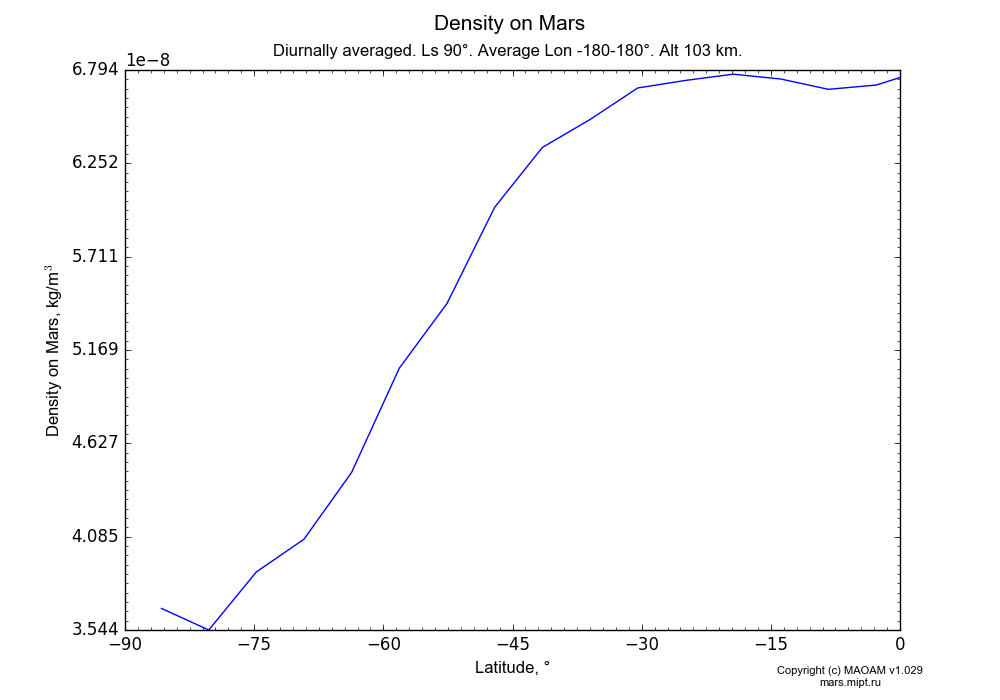 Density on Mars dependence from Latitude -90-0° in Equirectangular (default) projection with Diurnally averaged, Ls 90°, Average Lon -180-180°, Alt 103 km. In version 1.029: Extended height and CO2 cycle with weak solar acivity.