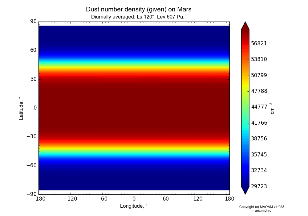 Dust number density (given) on Mars dependence from Longitude -180-180° and Latitude -90-90° in Equirectangular (default) projection with Diurnally averaged, Ls 120°, Height 607 Pa. In version 1.058: Limited height with water cycle, weak diffusion and dust bimodal distribution.