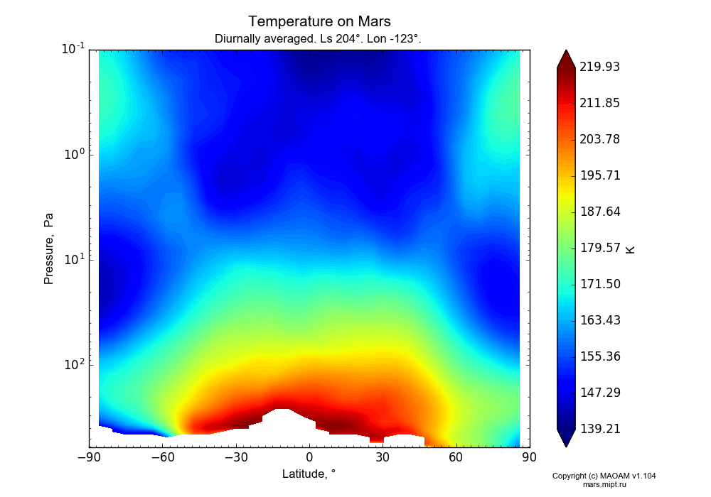 Temperature on Mars dependence from Latitude -90-90° and Pressure 0.1-607 Pa in Equirectangular (default) projection with Diurnally averaged, Ls 204°, Lon -123°. In version 1.104: Water cycle for annual dust, CO2 cycle, dust bimodal distribution and GW.