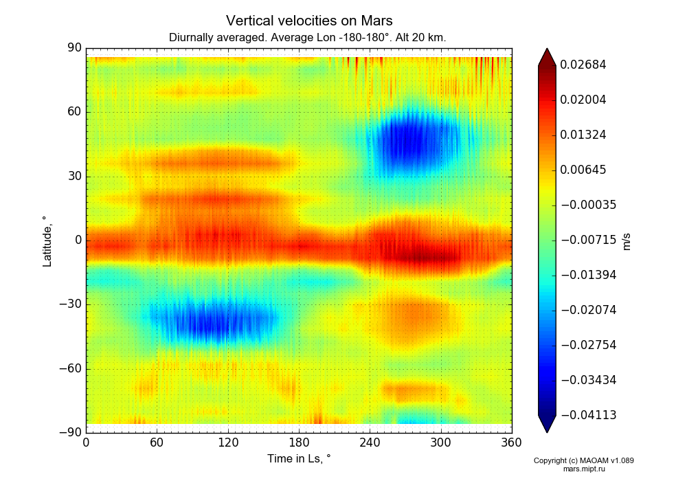 Vertical velocities on Mars dependence from Time in Ls 0-360° and Latitude -90-90° in Equirectangular (default) projection with Diurnally averaged, Average Lon -180-180°, Alt 20 km. In version 1.089: Water cycle WITH molecular diffusion, CO2 cycle, dust bimodal distribution and GW.
