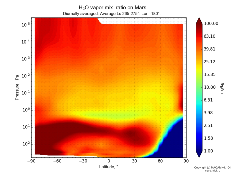 Water vapor mix. ratio on Mars dependence from Latitude -90-90° and Pressure 0.0000036-607 Pa in Equirectangular (default) projection with Diurnally averaged, Average Ls 265-275°, Lon -180°. In version 1.104: Water cycle for annual dust, CO2 cycle, dust bimodal distribution and GW.