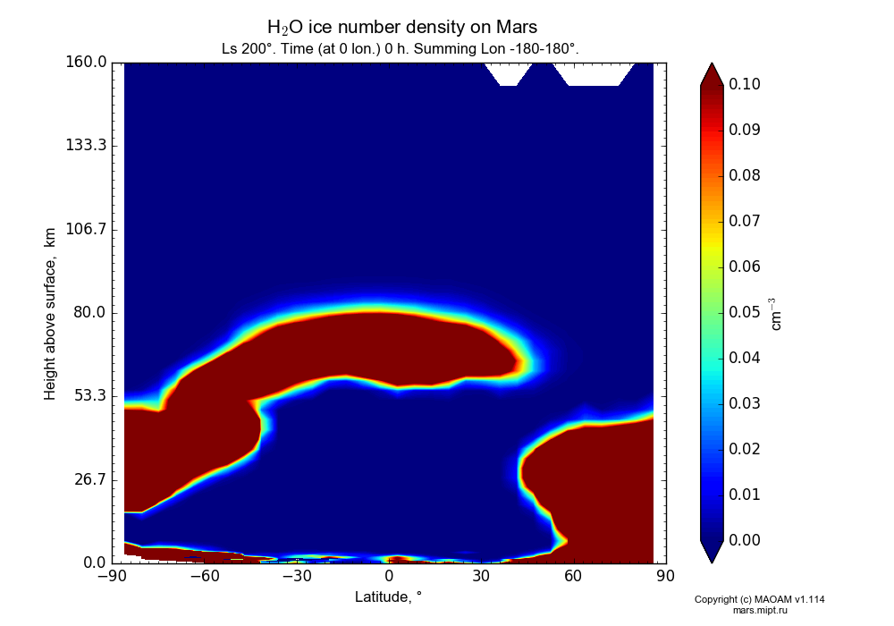 Water ice number density on Mars dependence from Latitude -90-90° and Height above surface 0-160 km in Equirectangular (default) projection with Ls 200°, Time (at 0 lon.) 0 h, Summing Lon -180-180°. In version 1.114: Martian year 34 dust storm (Ls 185 - 267).