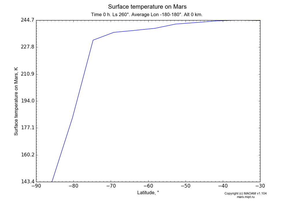 Surface temperature on Mars dependence from Latitude -90--30° in Equirectangular (default) projection with Time 0 h, Ls 260°, Average Lon -180-180°, Alt 0 km. In version 1.104: Water cycle for annual dust, CO2 cycle, dust bimodal distribution and GW.