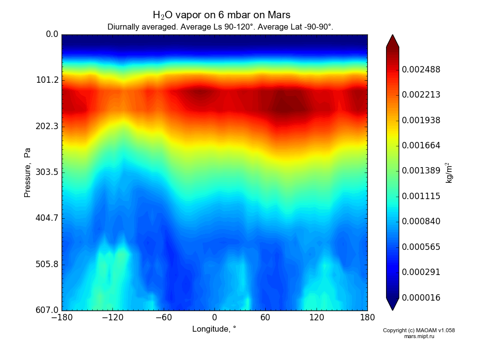 Water vapor on 6 mbar on Mars dependence from Longitude -180-180° and Pressure 0.0000036-607 Pa in Equirectangular (default) projection with Diurnally averaged, Average Ls 90-120°, Average Lat -90-90°. In version 1.058: Limited height with water cycle, weak diffusion and dust bimodal distribution.