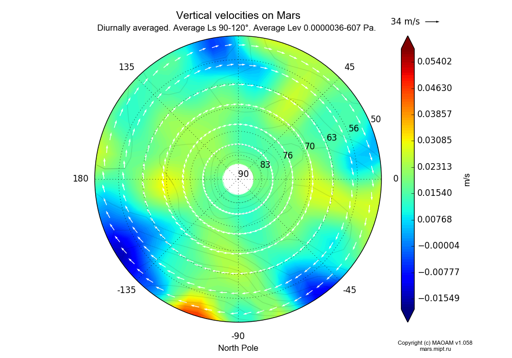 Vertical velocities on Mars dependence from Longitude -180-180° and Latitude 50-90° in North polar stereographic projection with Diurnally averaged, Average Ls 90-120°, Average Alt 0.0000036-607 Pa. In version 1.058: Limited height with water cycle, weak diffusion and dust bimodal distribution.