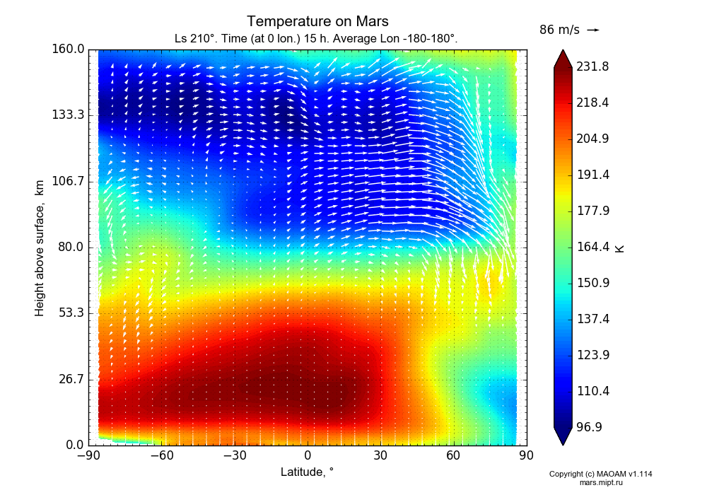 Temperature on Mars dependence from Latitude -90-90° and Height above surface 0-160 km in Equirectangular (default) projection with Ls 210°, Time (at 0 lon.) 15 h, Average Lon -180-180°. In version 1.114: Martian year 34 dust storm (Ls 185 - 267).