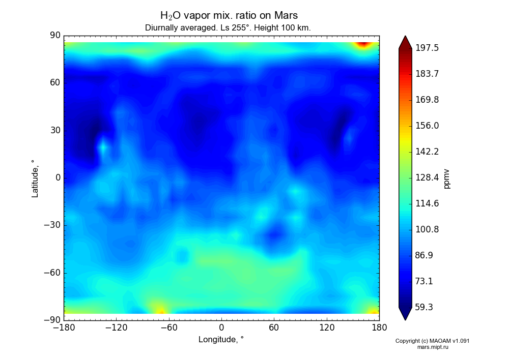 Water vapor mix. ratio on Mars dependence from Longitude -180-180° and Latitude -90-90° in Equirectangular (default) projection with Diurnally averaged, Ls 255°, Height 100 km. In version 1.091: Water cycle without molecular diffusion, CO2 cycle, dust bimodal distribution and GW.