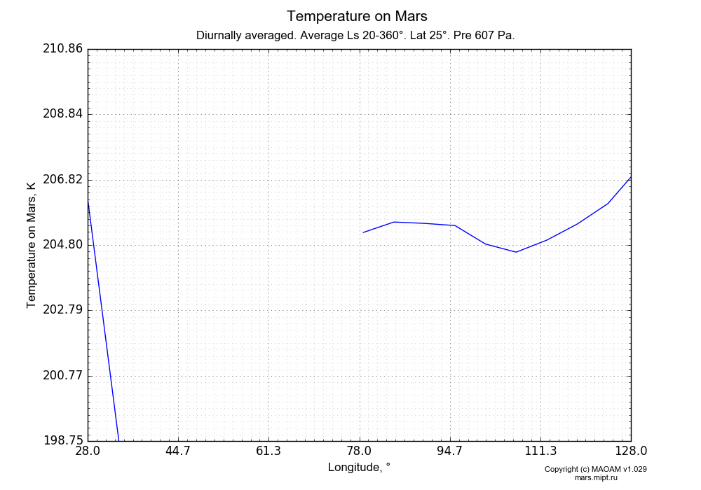 Temperature on Mars dependence from Longitude 28-128° in Equirectangular (default) projection with Diurnally averaged, Average Ls 20-360°, Lat 25°, Pre 607 Pa. In version 1.029: Extended height and CO2 cycle with weak solar acivity.