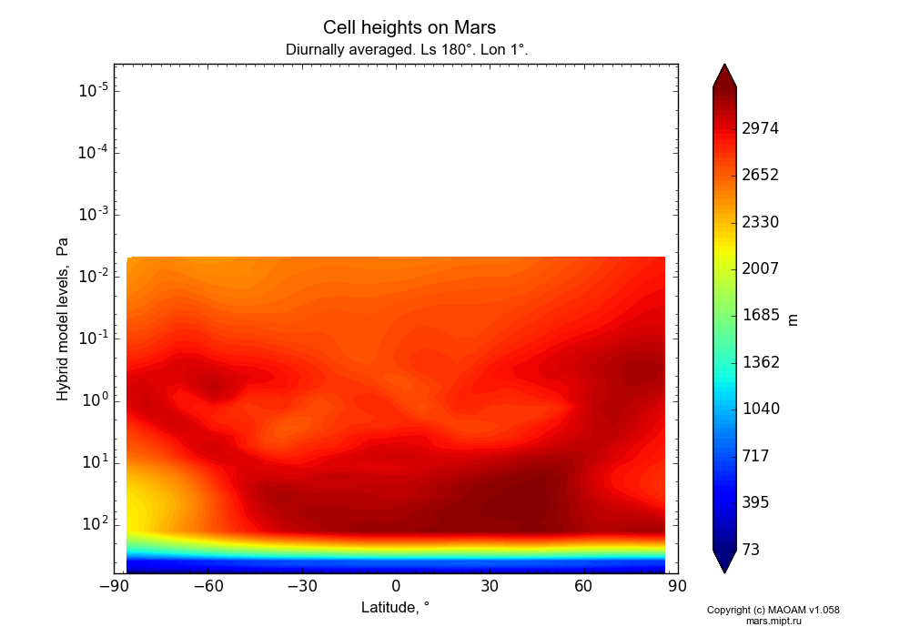 Cell heights on Mars dependence from Latitude -90-90° and Hybrid model levels 0.0000036-607 Pa in Equirectangular (default) projection with Diurnally averaged, Ls 180°, Lon 1°. In version 1.058: Limited height with water cycle, weak diffusion and dust bimodal distribution.