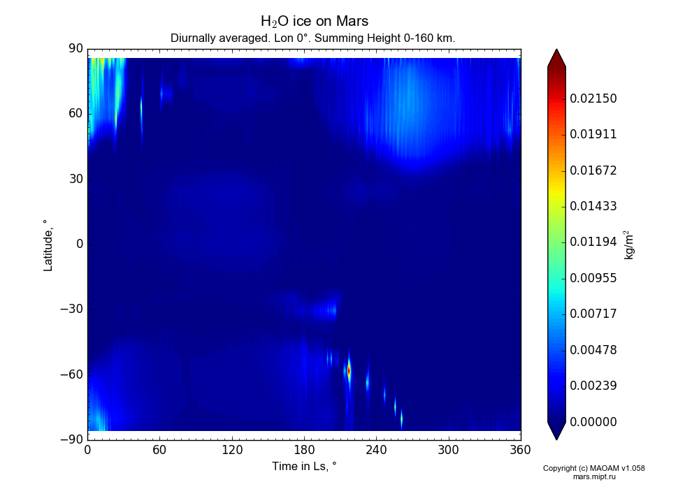 Water ice on Mars dependence from Time in Ls 0-360° and Latitude -90-90° in Equirectangular (default) projection with Diurnally averaged, Lon 0°, Summing Height 0-160 km. In version 1.058: Limited height with water cycle, weak diffusion and dust bimodal distribution.