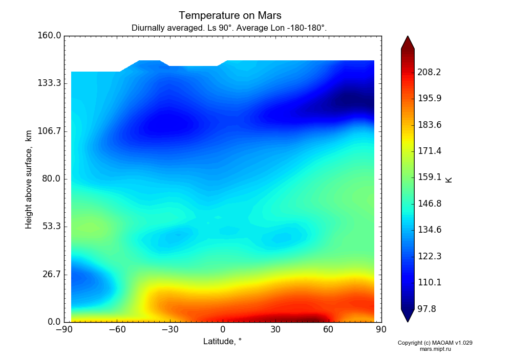 Temperature on Mars dependence from Latitude -90-90° and Height above surface 0-160 km in Equirectangular (default) projection with Diurnally averaged, Ls 90°, Average Lon -180-180°. In version 1.029: Extended height and CO2 cycle with weak solar acivity.