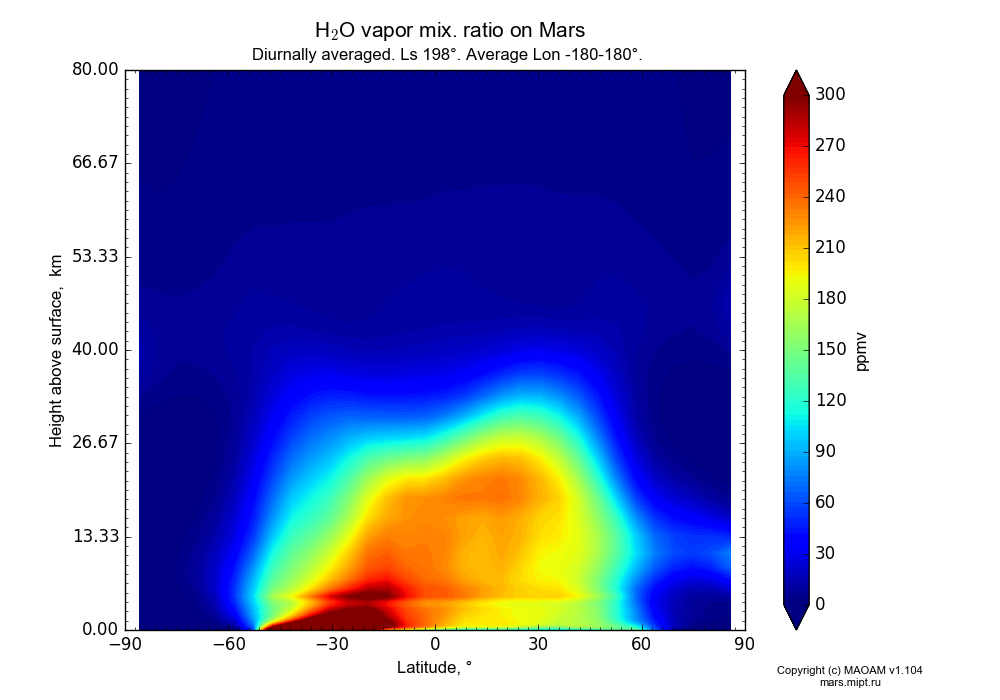 Water vapor mix. ratio on Mars dependence from Latitude -90-90° and Height above surface 0-80 km in Equirectangular (default) projection with Diurnally averaged, Ls 198°, Average Lon -180-180°. In version 1.104: Water cycle for annual dust, CO2 cycle, dust bimodal distribution and GW.