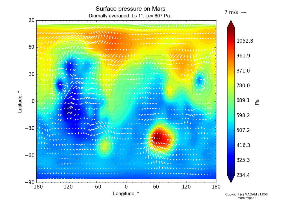 Surface pressure on Mars dependence from Longitude -180-180° and Latitude -90-90° in Equirectangular (default) projection with Diurnally averaged, Ls 1°, Lev 607 Pa. In version 1.058: Limited height with water cycle, weak diffusion and dust bimodal distribution.