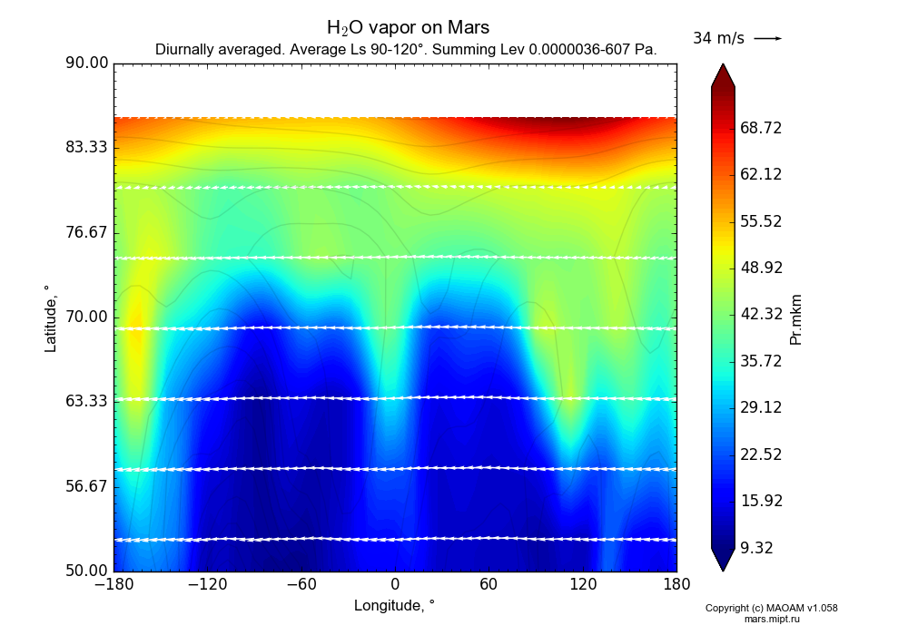 Water vapor on Mars dependence from Longitude -180-180° and Latitude 50-90° in Equirectangular (default) projection with Diurnally averaged, Average Ls 90-120°, Summing Alt 0.0000036-607 Pa. In version 1.058: Limited height with water cycle, weak diffusion and dust bimodal distribution.