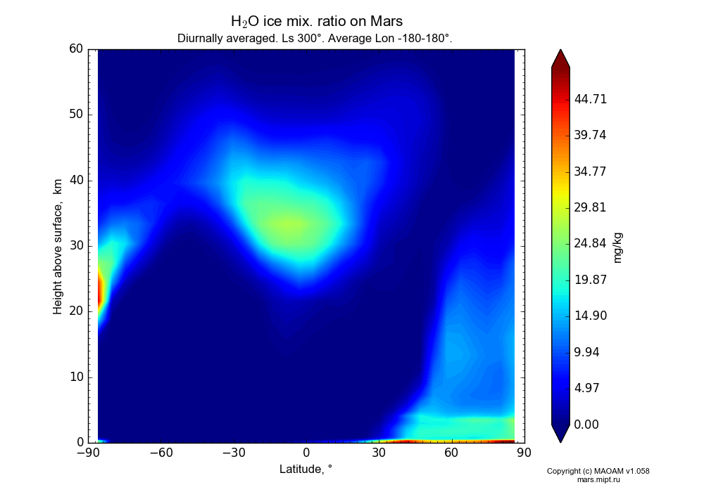 Water ice mix. ratio on Mars dependence from Latitude -90-90° and Height above surface 0-60 km in Equirectangular (default) projection with Diurnally averaged, Ls 300°, Average Lon -180-180°. In version 1.058: Limited height with water cycle, weak diffusion and dust bimodal distribution.
