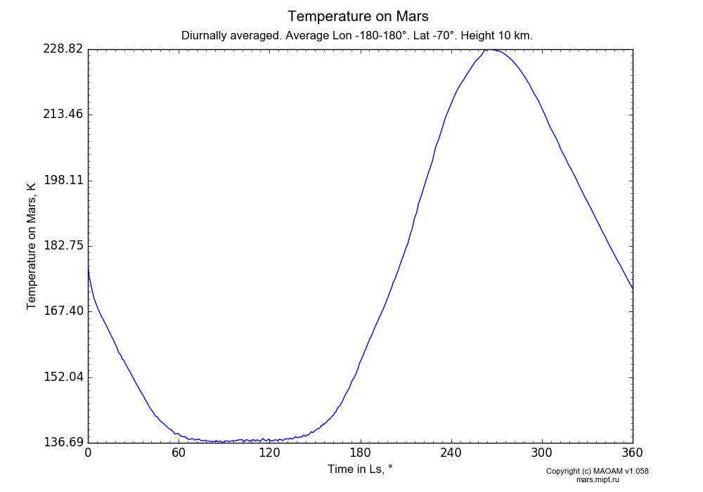Temperature on Mars dependence from Time in Ls 0-360° in Equirectangular (default) projection with Diurnally averaged, Average Lon -180-180°, Lat -70°, Height 10 km. In version 1.058: Limited height with water cycle, weak diffusion and dust bimodal distribution.