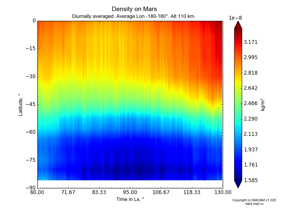Density on Mars dependence from Time in Ls 60-130° and Latitude -90-0° in Equirectangular (default) projection with Diurnally averaged, Average Lon -180-180°, Alt 110 km. In version 1.029: Extended height and CO2 cycle with weak solar acivity.