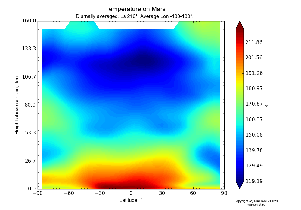 Temperature on Mars dependence from Latitude -90-90° and Height above surface 0-160 km in Equirectangular (default) projection with Diurnally averaged, Ls 216°, Average Lon -180-180°. In version 1.029: Extended height and CO2 cycle with weak solar acivity.