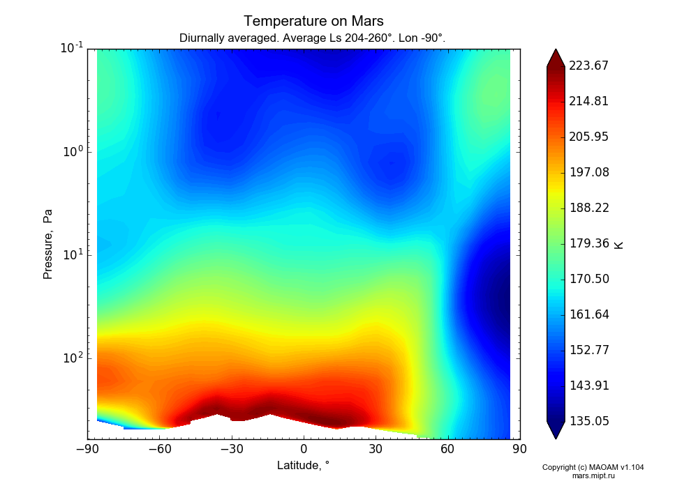 Temperature on Mars dependence from Latitude -90-90° and Pressure 0.1-607 Pa in Equirectangular (default) projection with Diurnally averaged, Average Ls 204-260°, Lon -90°. In version 1.104: Water cycle for annual dust, CO2 cycle, dust bimodal distribution and GW.