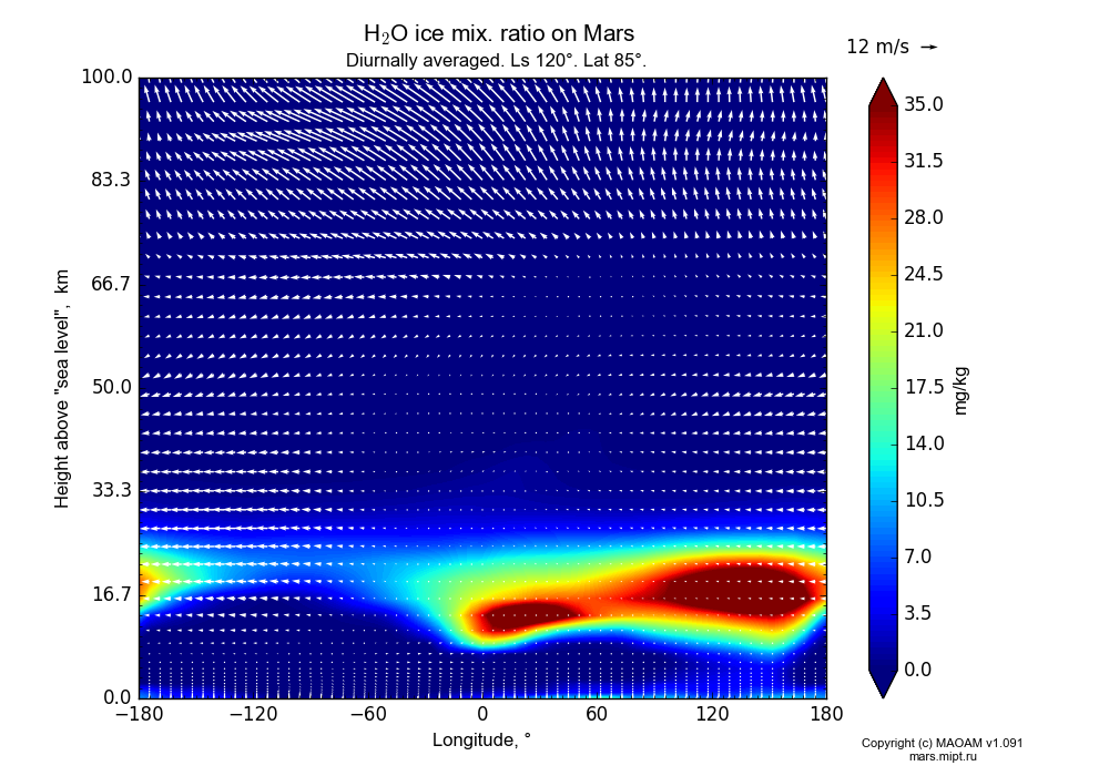 Water ice mix. ratio on Mars dependence from Longitude -180-180° and Height above