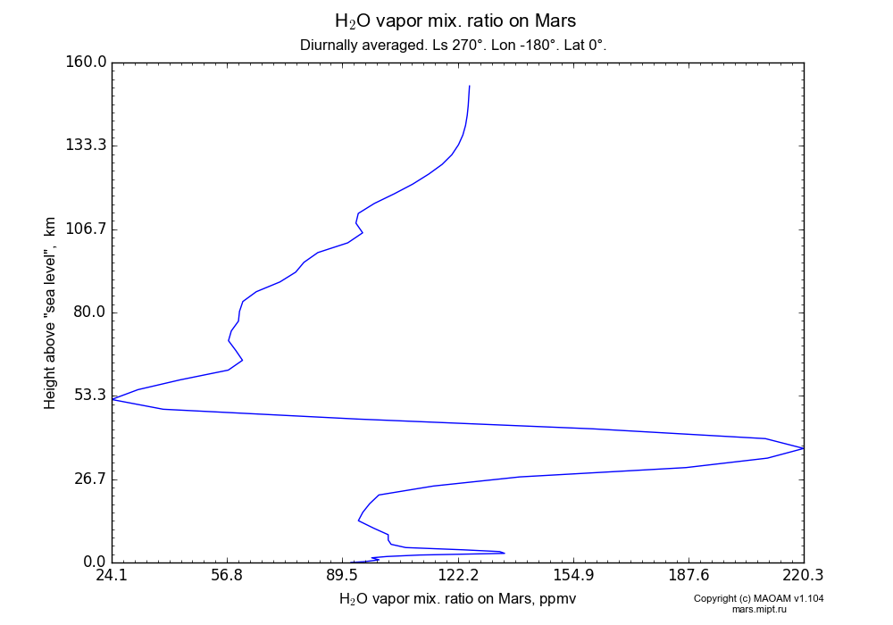 Water vapor mix. ratio on Mars dependence from Height above