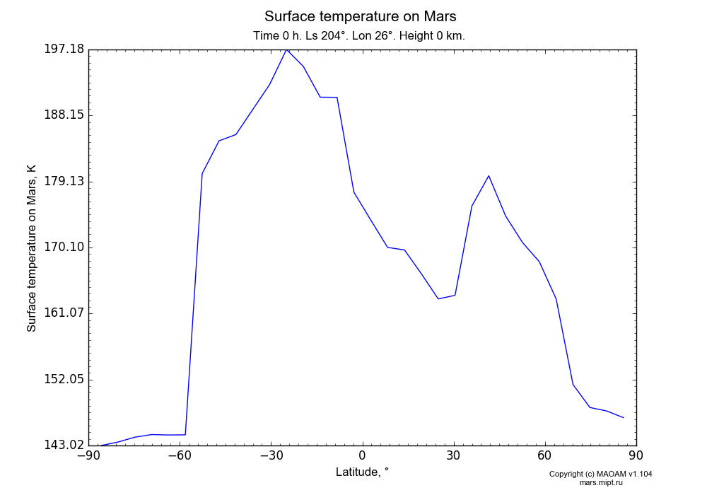 Surface temperature on Mars dependence from Latitude -90-90° in Equirectangular (default) projection with Time 0 h, Ls 204°, Lon 26°, Height 0 km. In version 1.104: Water cycle for annual dust, CO2 cycle, dust bimodal distribution and GW.