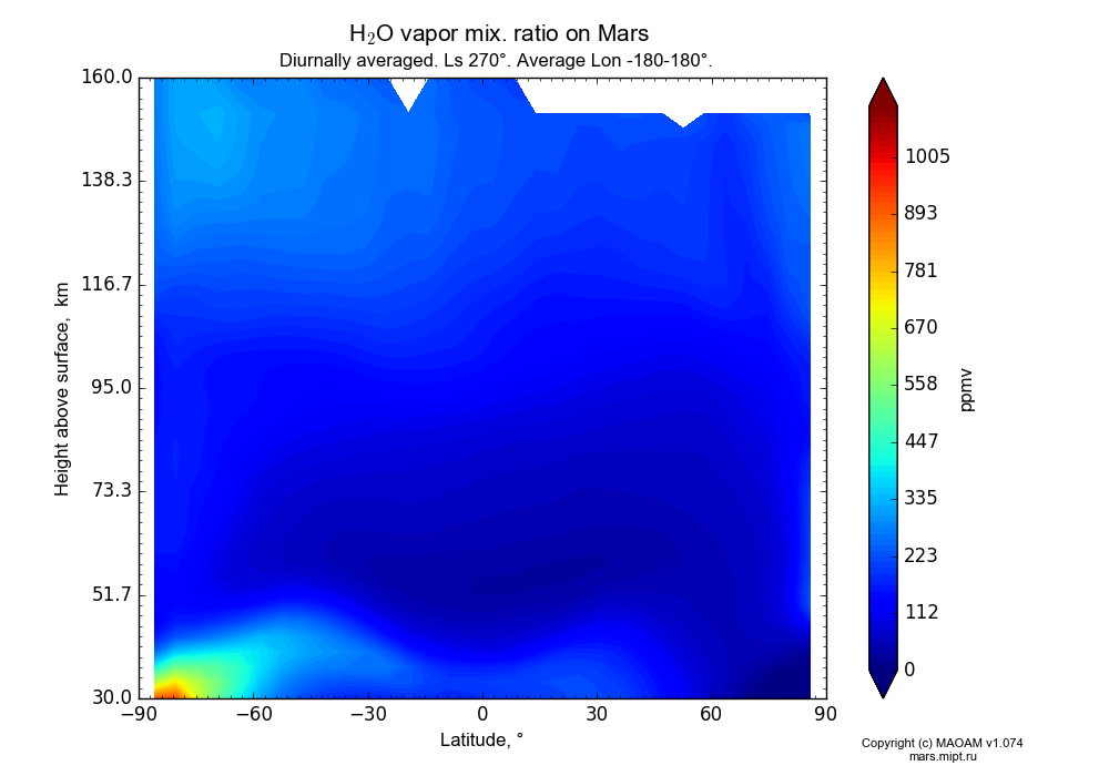 Water vapor mix. ratio on Mars dependence from Latitude -90-90° and Height above surface 30-160 km in Equirectangular (default) projection with Diurnally averaged, Ls 270°, Average Lon -180-180°. In version 1.074: Water cycle, CO2 cycle, dust bimodal distribution and GW.