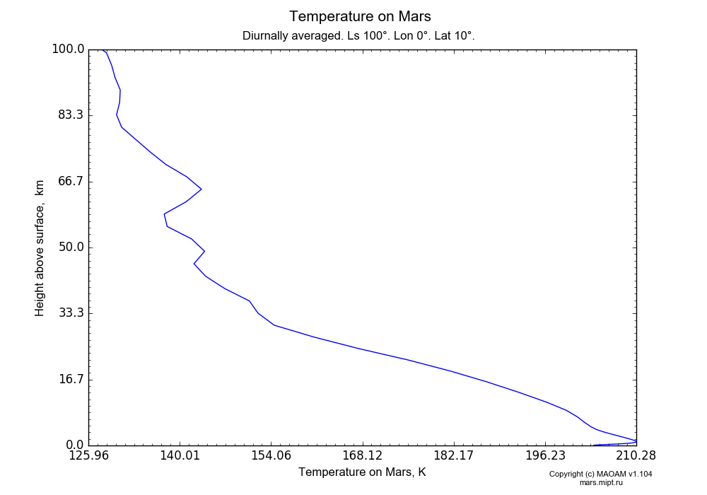 Temperature on Mars dependence from Height above surface 0-100 km in Equirectangular (default) projection with Diurnally averaged, Ls 100°, Lon 0°, Lat 10°. In version 1.104: Water cycle for annual dust, CO2 cycle, dust bimodal distribution and GW.