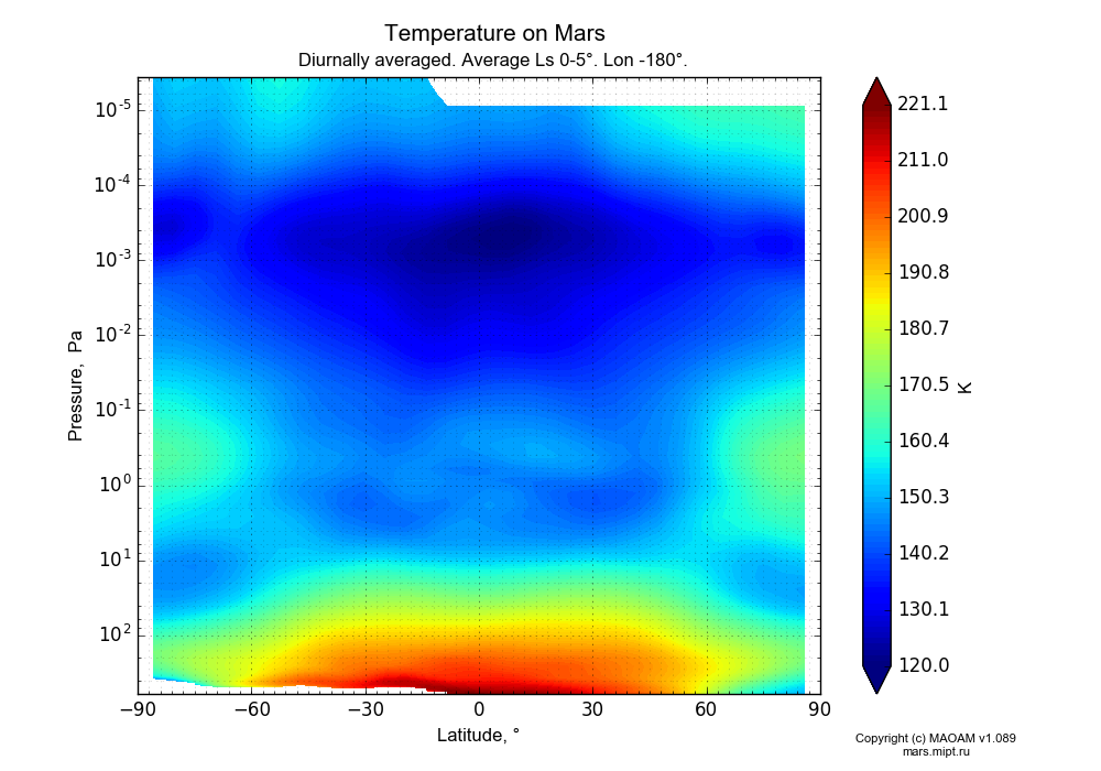Temperature on Mars dependence from Latitude -90-90° and Pressure 0.0000036-607 Pa in Equirectangular (default) projection with Diurnally averaged, Average Ls 0-5°, Lon -180°. In version 1.089: Water cycle WITH molecular diffusion, CO2 cycle, dust bimodal distribution and GW.