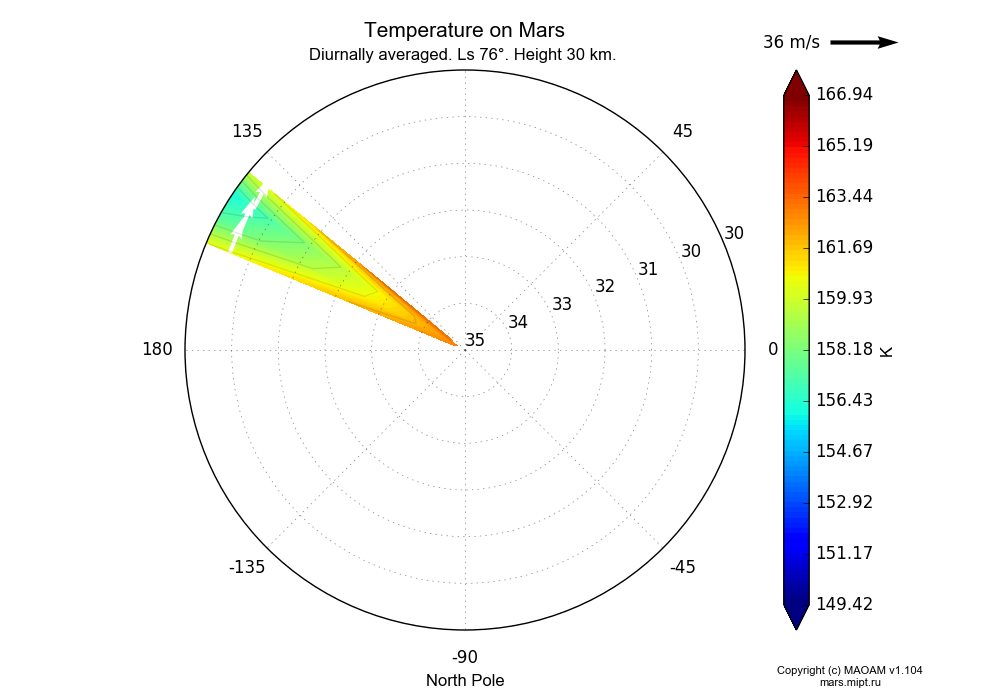 Temperature on Mars dependence from Longitude 145-150° and Latitude 30-35° in North polar stereographic projection with Diurnally averaged, Ls 76°, Height 30 km. In version 1.104: Water cycle for annual dust, CO2 cycle, dust bimodal distribution and GW.