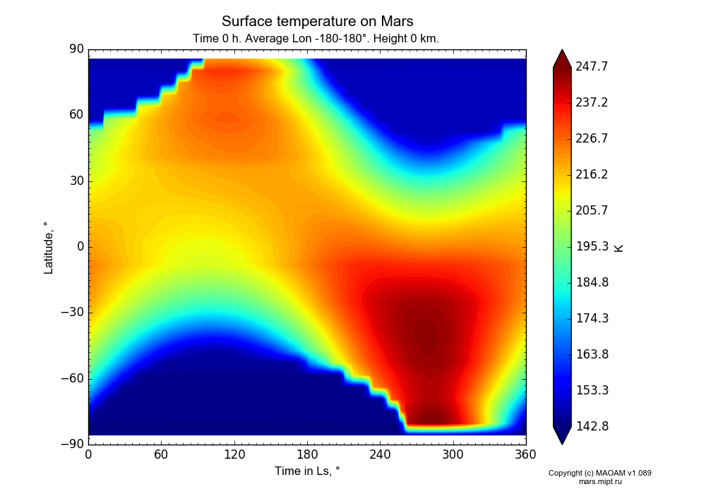 Surface temperature on Mars dependence from Time in Ls 0-360° and Latitude -90-90° in Equirectangular (default) projection with Time 0 h, Average Lon -180-180°, Height 0 km. In version 1.089: Water cycle WITH molecular diffusion, CO2 cycle, dust bimodal distribution and GW.