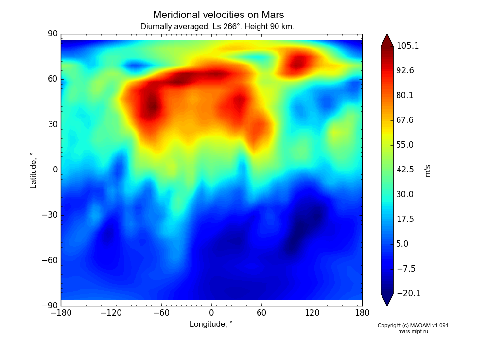 Meridional velocities on Mars dependence from Longitude -180-180° and Latitude -90-90° in Equirectangular (default) projection with Diurnally averaged, Ls 266°, Height 90 km. In version 1.091: Water cycle without molecular diffusion, CO2 cycle, dust bimodal distribution and GW.