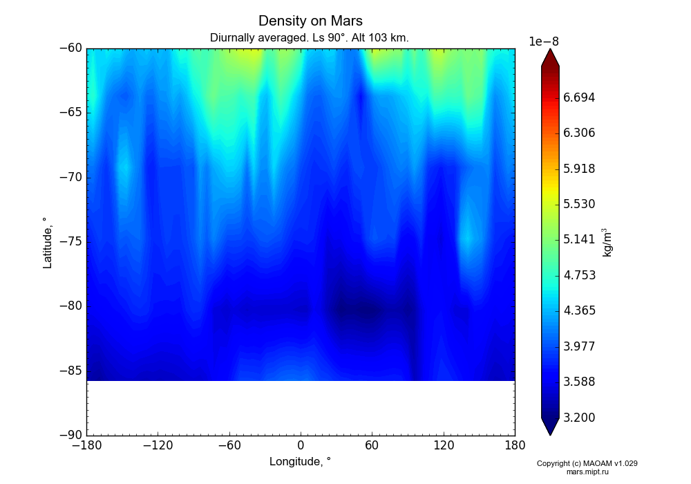 Density on Mars dependence from Longitude -180-180° and Latitude -90--60° in Equirectangular (default) projection with Diurnally averaged, Ls 90°, Alt 103 km. In version 1.029: Extended height and CO2 cycle with weak solar acivity.