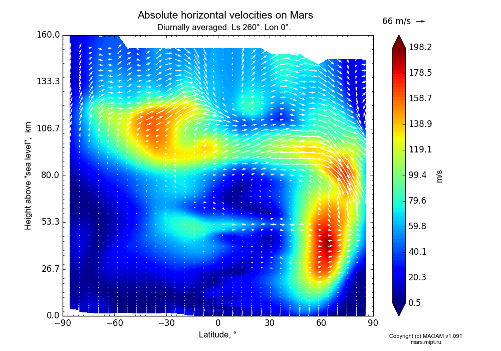 Absolute horizontal velocities on Mars dependence from Latitude -90-90° and Height above