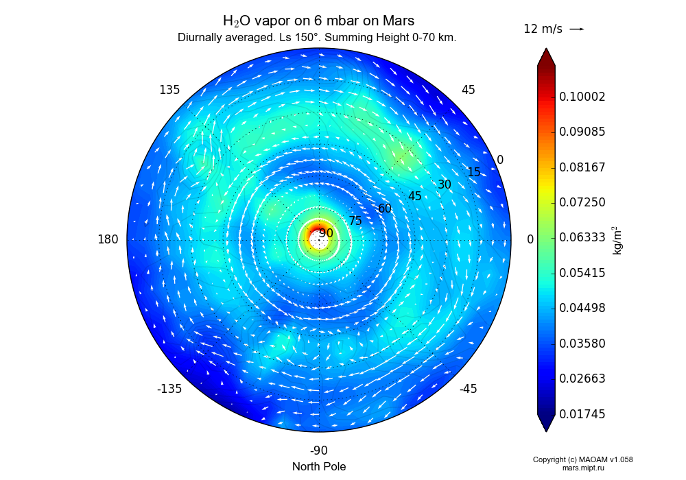 Water vapor on 6 mbar on Mars dependence from Longitude -180-180° and Latitude 0-90° in North polar stereographic projection with Diurnally averaged, Ls 150°, Summing Height 0-70 km. In version 1.058: Limited height with water cycle, weak diffusion and dust bimodal distribution.