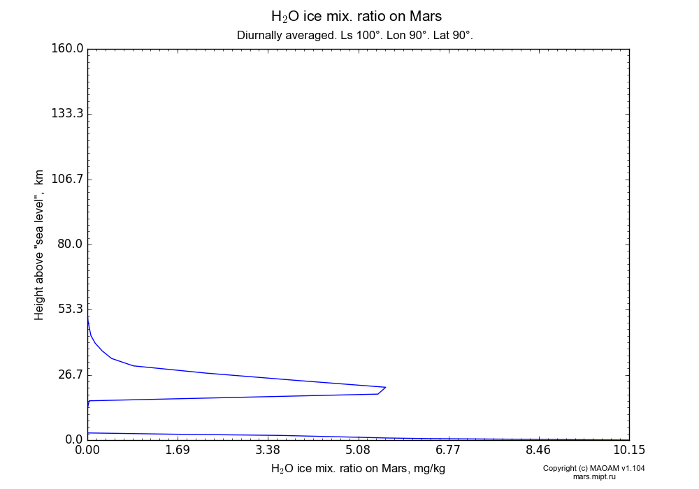 Water ice mix. ratio on Mars dependence from Height above