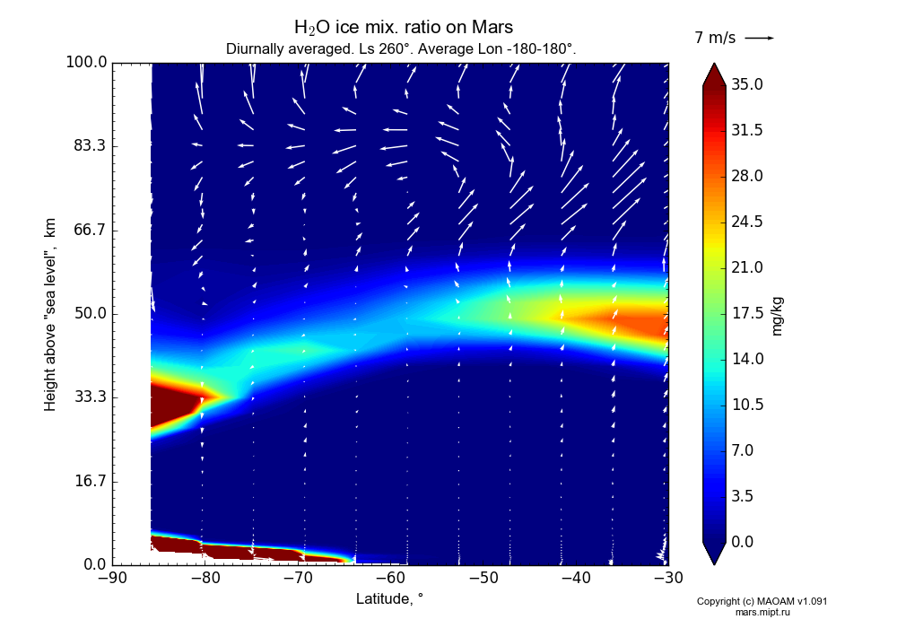 Water ice mix. ratio on Mars dependence from Latitude -90--30° and Height above