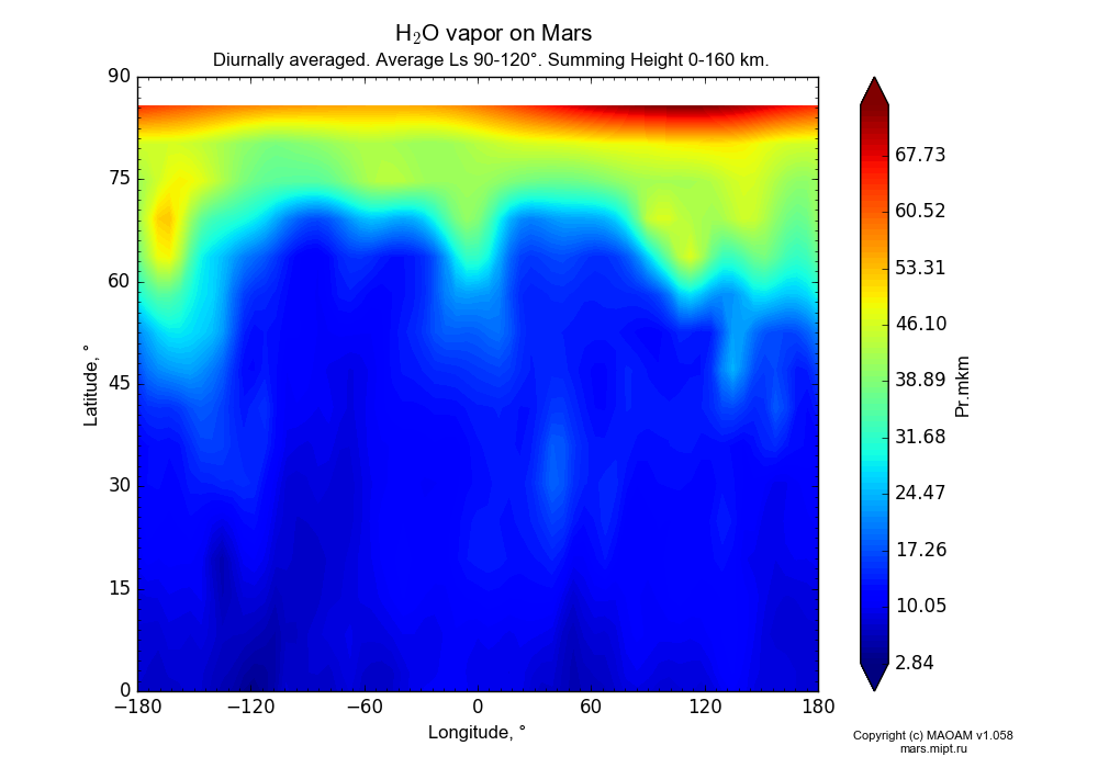 Water vapor on Mars dependence from Longitude -180-180° and Latitude 0-90° in Equirectangular (default) projection with Diurnally averaged, Average Ls 90-120°, Summing Height 0-160 km. In version 1.058: Limited height with water cycle, weak diffusion and dust bimodal distribution.