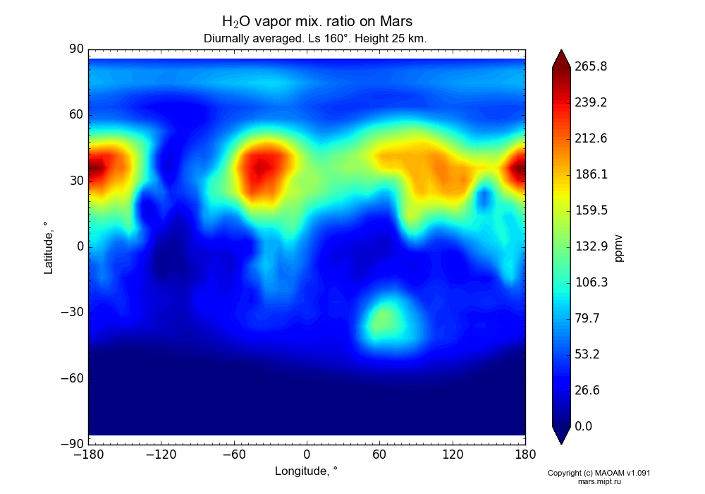 Water vapor mix. ratio on Mars dependence from Longitude -180-180° and Latitude -90-90° in Equirectangular (default) projection with Diurnally averaged, Ls 160°, Height 25 km. In version 1.091: Water cycle without molecular diffusion, CO2 cycle, dust bimodal distribution and GW.