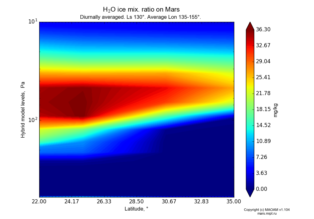 Water ice mix. ratio on Mars dependence from Latitude 22-35° and Hybrid model levels 10-607 Pa in Equirectangular (default) projection with Diurnally averaged, Ls 130°, Average Lon 135-155°. In version 1.104: Water cycle for annual dust, CO2 cycle, dust bimodal distribution and GW.