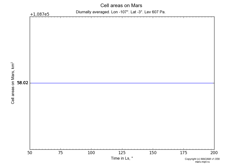 Cell areas on Mars dependence from Time in Ls 50-200° in Equirectangular (default) projection with Diurnally averaged, Lon -107°, Lat -3°, Height 607 Pa. In version 1.058: Limited height with water cycle, weak diffusion and dust bimodal distribution.