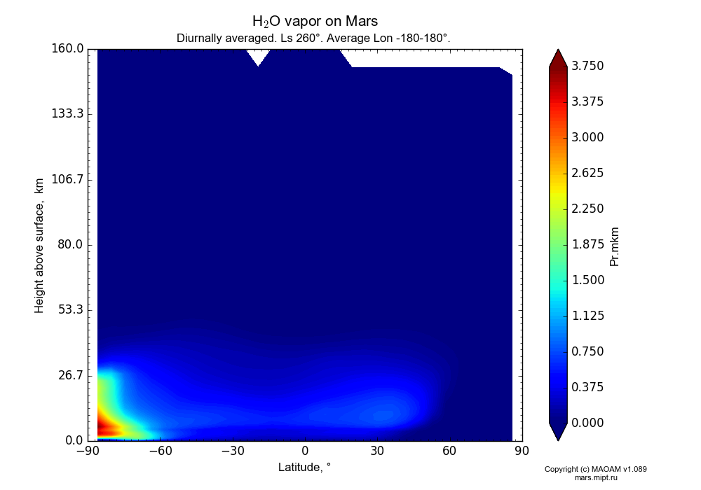 Water vapor on Mars dependence from Latitude -90-90° and Height above surface 0-160 km in Equirectangular (default) projection with Diurnally averaged, Ls 260°, Average Lon -180-180°. In version 1.089: Water cycle WITH molecular diffusion, CO2 cycle, dust bimodal distribution and GW.