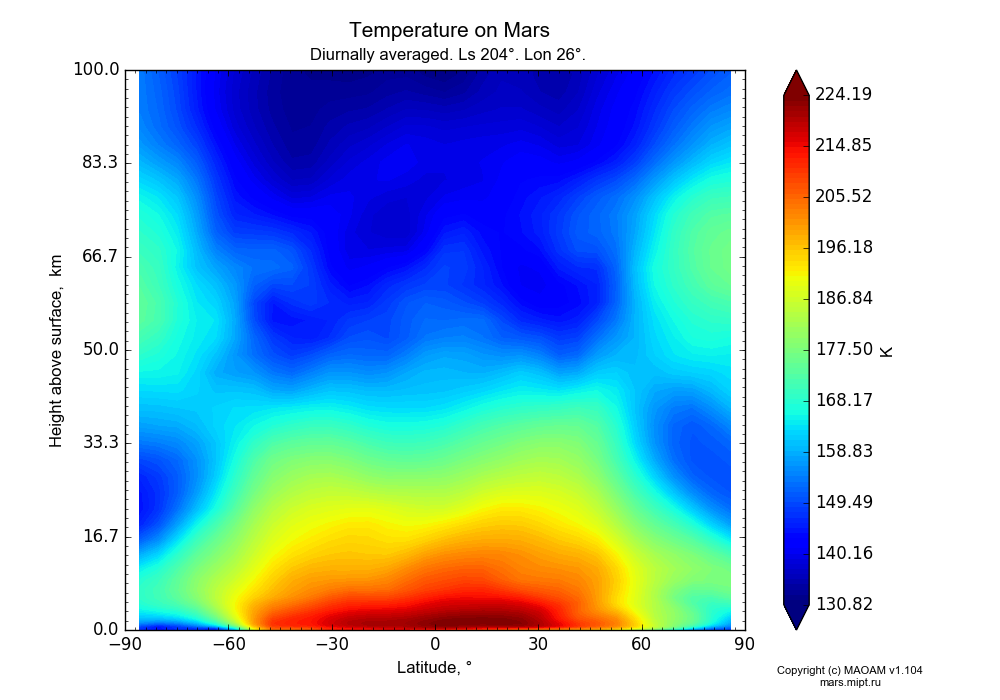Temperature on Mars dependence from Latitude -90-90° and Height above surface 0-100 km in Equirectangular (default) projection with Diurnally averaged, Ls 204°, Lon 26°. In version 1.104: Water cycle for annual dust, CO2 cycle, dust bimodal distribution and GW.