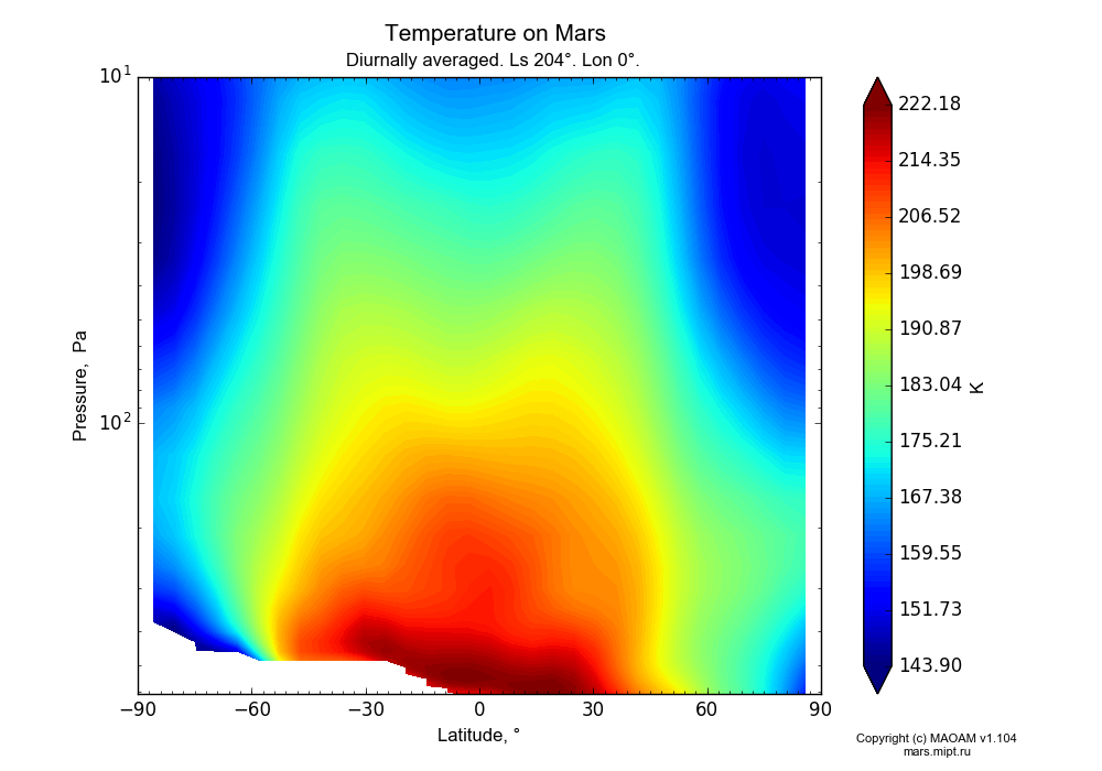Temperature on Mars dependence from Latitude -90-90° and Pressure 10-607 Pa in Equirectangular (default) projection with Diurnally averaged, Ls 204°, Lon 0°. In version 1.104: Water cycle for annual dust, CO2 cycle, dust bimodal distribution and GW.
