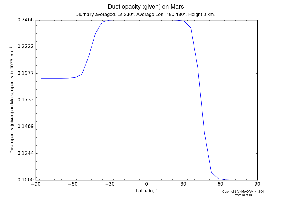 Dust opacity (given) on Mars dependence from Latitude -90-90° in Equirectangular (default) projection with Diurnally averaged, Ls 230°, Average Lon -180-180°, Height 0 km. In version 1.104: Water cycle for annual dust, CO2 cycle, dust bimodal distribution and GW.