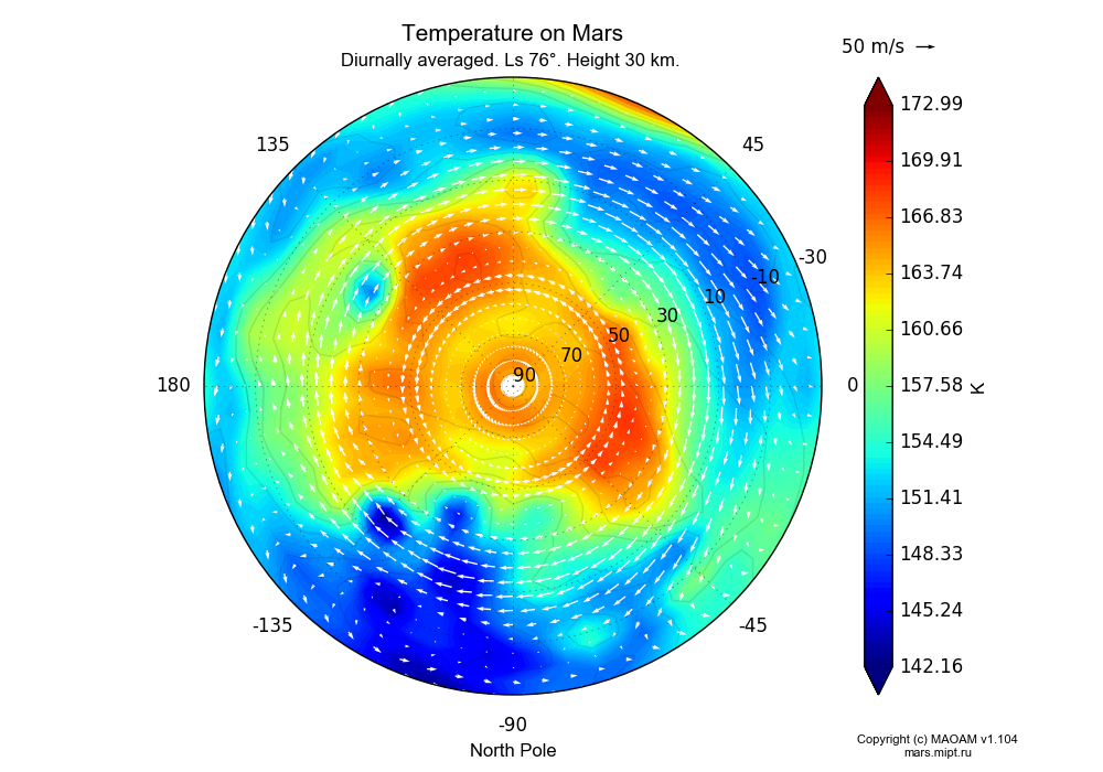 Temperature on Mars dependence from Longitude -180-180° and Latitude -30-90° in North polar stereographic projection with Diurnally averaged, Ls 76°, Height 30 km. In version 1.104: Water cycle for annual dust, CO2 cycle, dust bimodal distribution and GW.