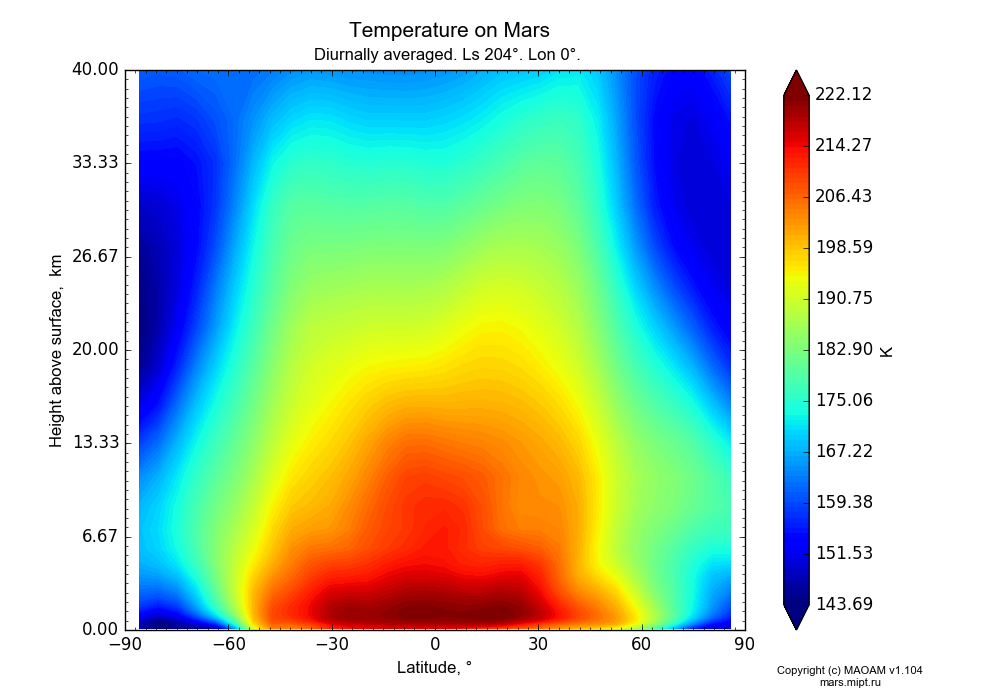 Temperature on Mars dependence from Latitude -90-90° and Height above surface 0-40 km in Equirectangular (default) projection with Diurnally averaged, Ls 204°, Lon 0°. In version 1.104: Water cycle for annual dust, CO2 cycle, dust bimodal distribution and GW.