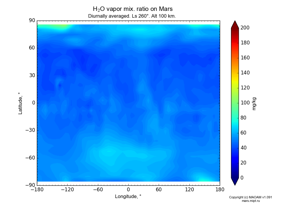 Water vapor mix. ratio on Mars dependence from Longitude -180-180° and Latitude -90-90° in Equirectangular (default) projection with Diurnally averaged, Ls 260°, Alt 100 km. In version 1.091: Water cycle without molecular diffusion, CO2 cycle, dust bimodal distribution and GW.