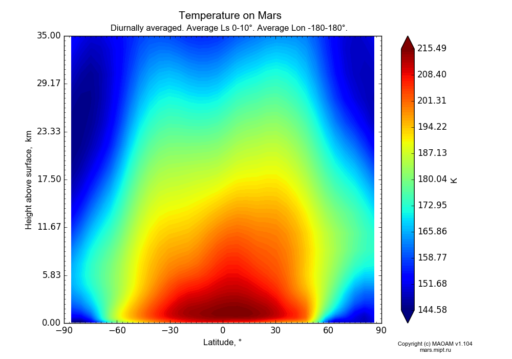 Temperature on Mars dependence from Latitude -90-90° and Height above surface 0-35 km in Equirectangular (default) projection with Diurnally averaged, Average Ls 0-10°, Average Lon -180-180°. In version 1.104: Water cycle for annual dust, CO2 cycle, dust bimodal distribution and GW.